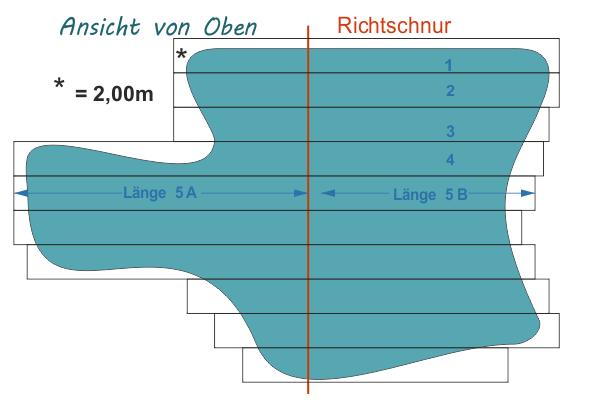 Sonderanfertigung Teichfolien Berechnung